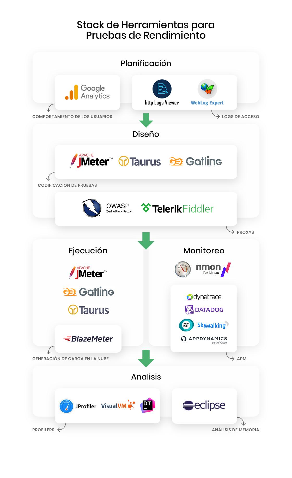 Diagrama stack de herramientas para pruebas de rendimiento